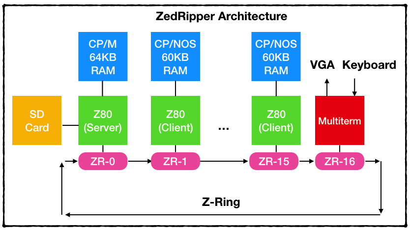 Самодельный ноутбук ZedRipper на шестнадцати Z80 - 8