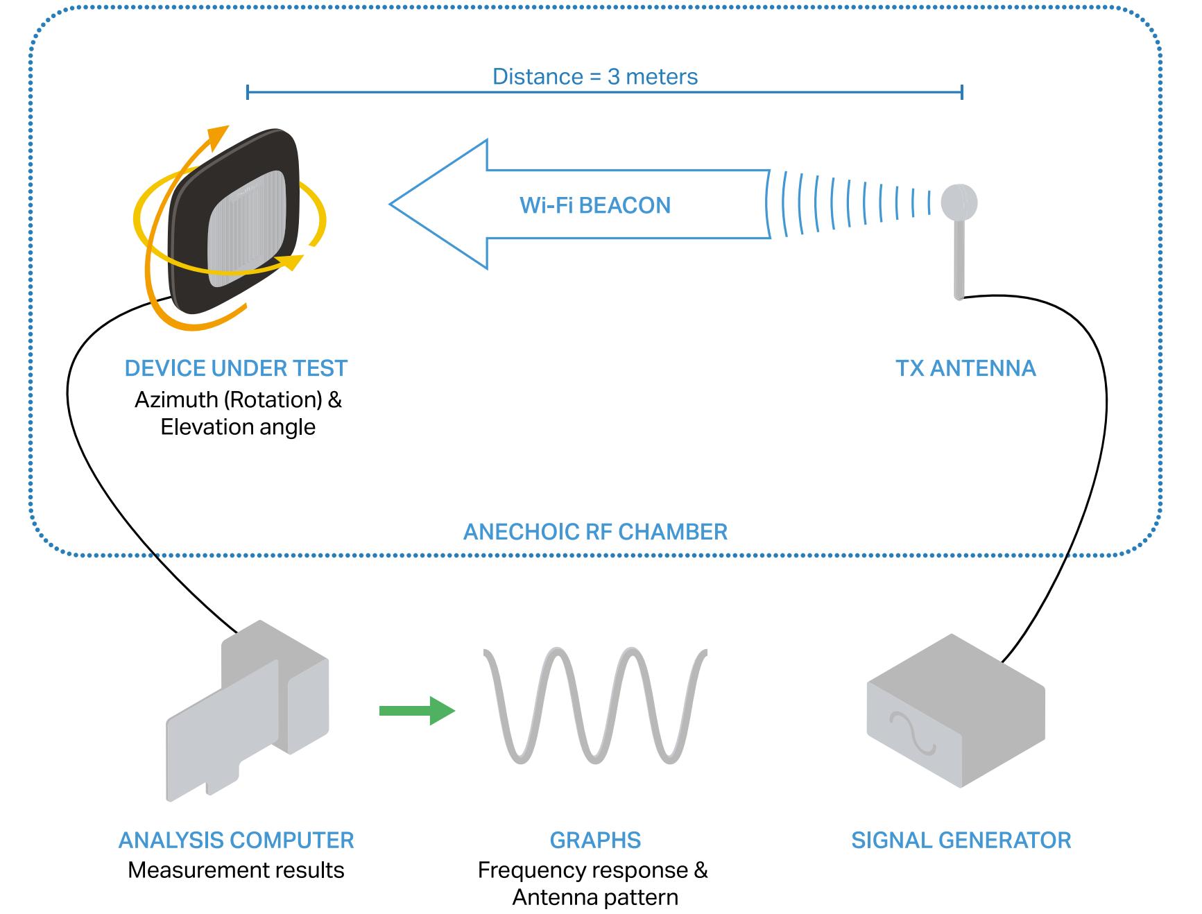 Универсальное ТЗ для Wi-Fi, с пояснениями - 8