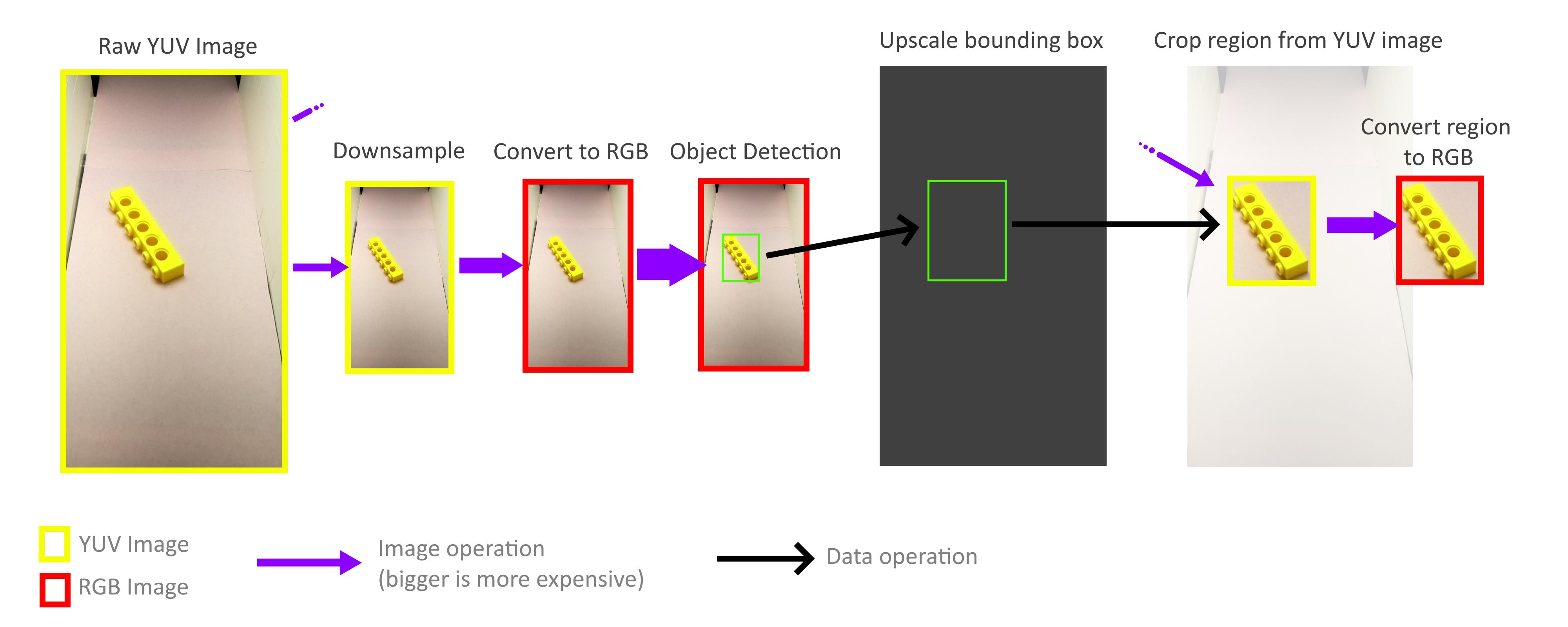 Высокоскоростное машинное зрение в универсальном устройстве для сортировки деталей LEGO - 8