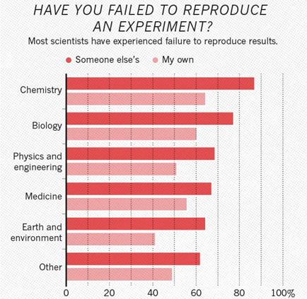 Deep Fake Science, кризис воспроизводимости и откуда берутся пустые репозитории - 5