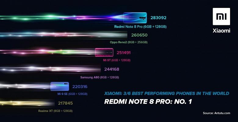 Redmi Note 8 Pro — самый мощный среднеуровневый смартфон