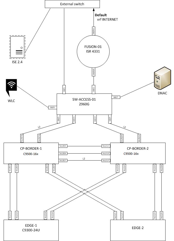 SD-WAN и DNA в помощь админу: особенности архитектур и практика - 1