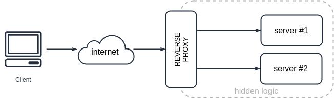 Пишем Grafana reverse proxy на Go - 2