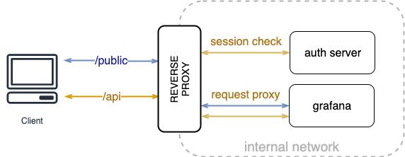Пишем Grafana reverse proxy на Go - 5