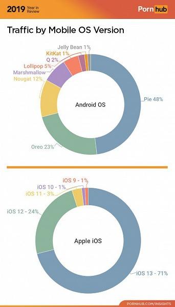 Даже статистика крупнейшего порносайта подтверждает улучшения в темпах обновления Android