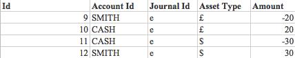 Двойная бухгалтерская запись в реляционной БД - 7