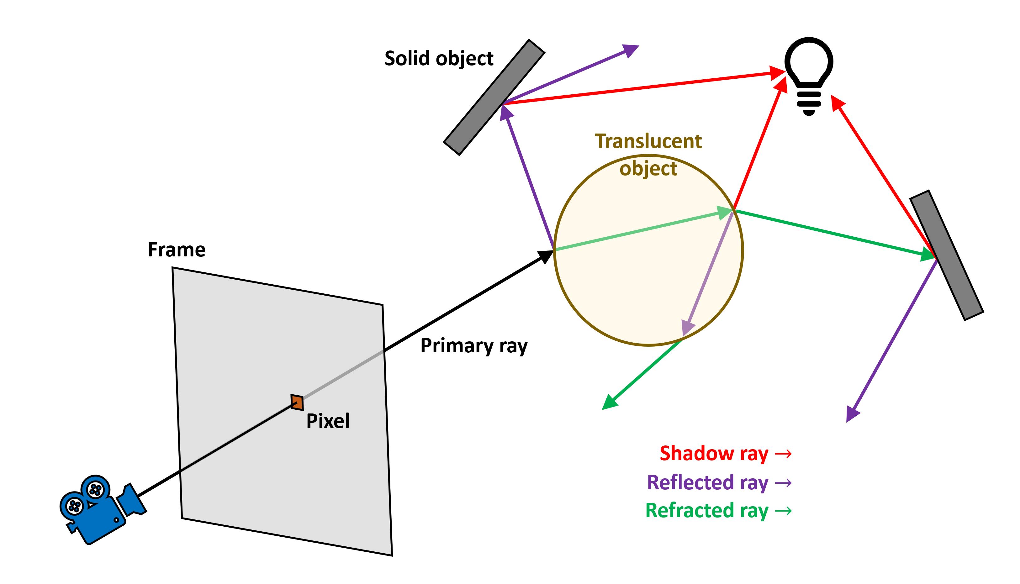 Как работает рендеринг 3D-игр: растеризация и трассировка лучей - 24