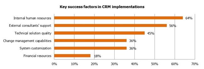 5 чуваков в вашей компании, без которых CRM не взлетит - 3