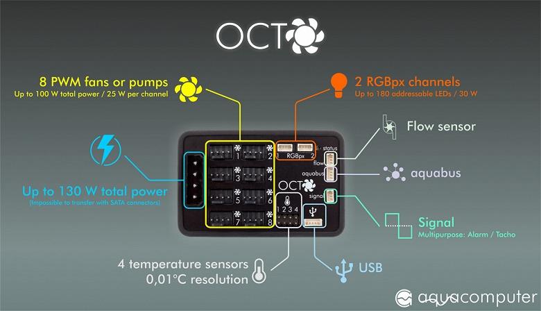 Восьмиканальный контроллер вентиляторов Aqua Computer OCTO стоит 55 евро