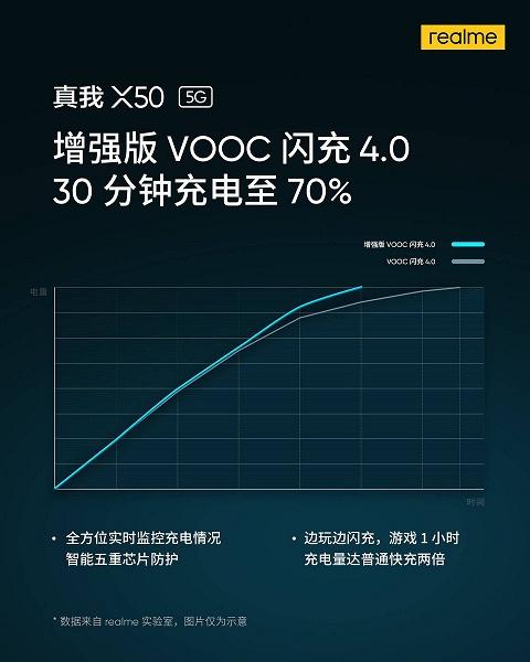 Realme X50 заряжается до 70% за 30 минут