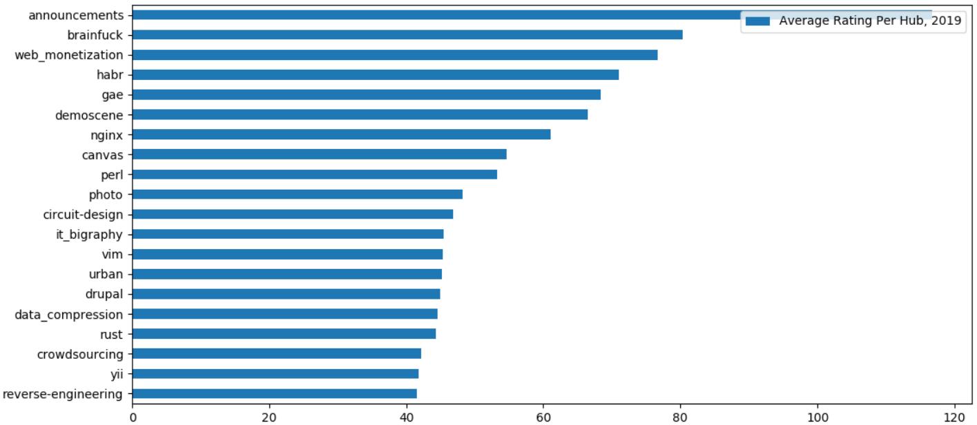 Хабрастатистика: небольшой анализ популярности хабов - 4