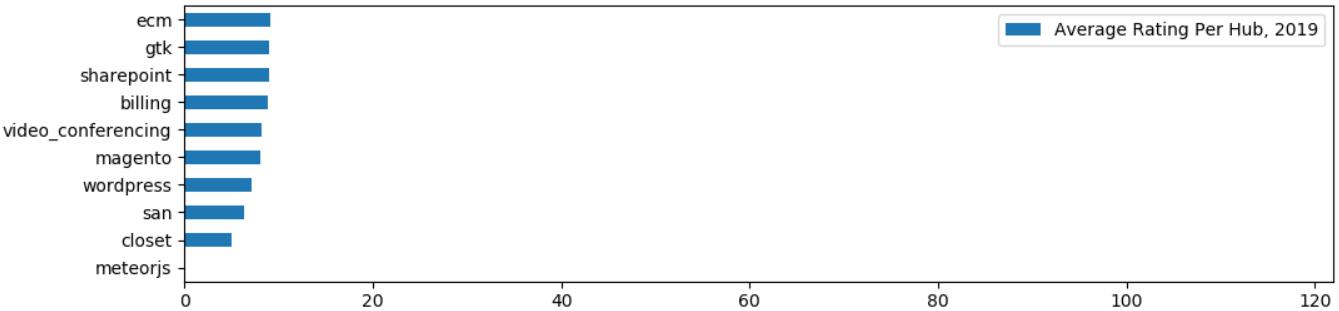 Хабрастатистика: небольшой анализ популярности хабов - 6