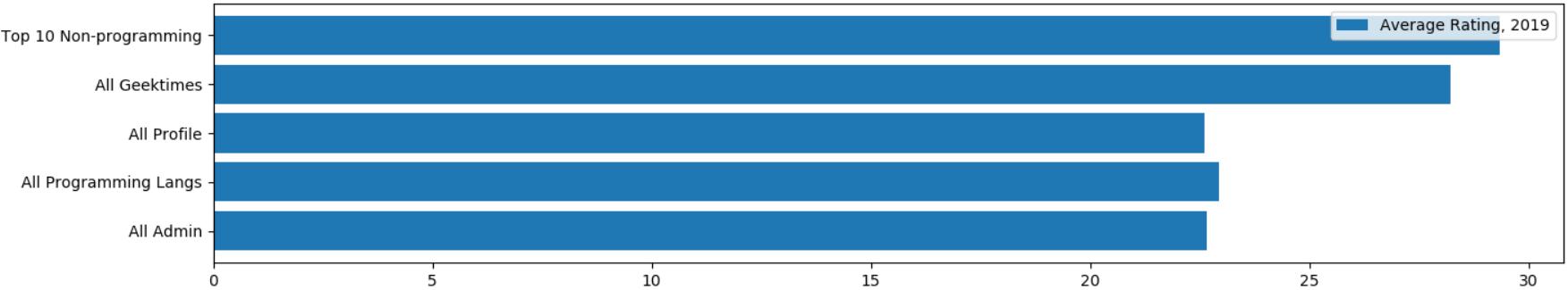 Хабрастатистика: небольшой анализ популярности хабов - 7