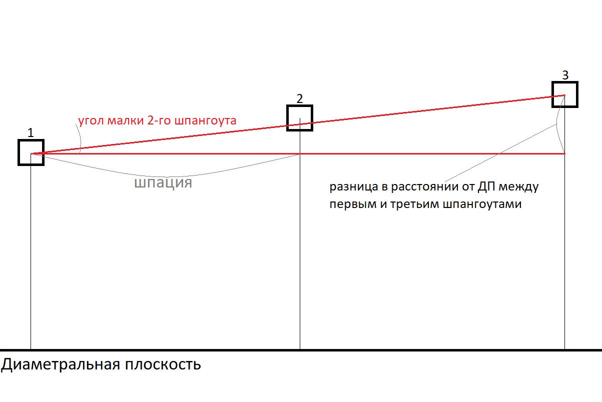 чертеж вычисления угла малки