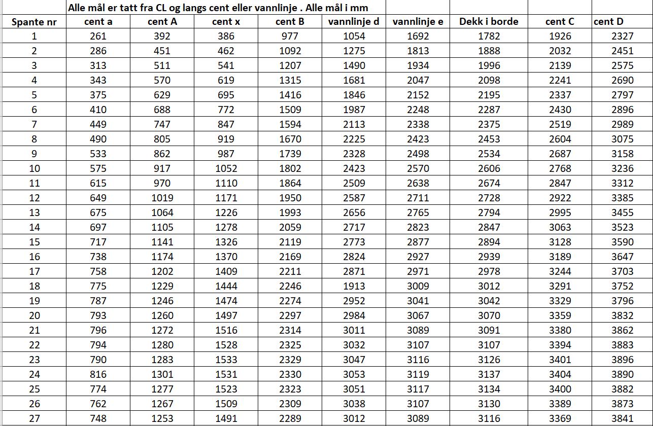 таблица шпангоутов