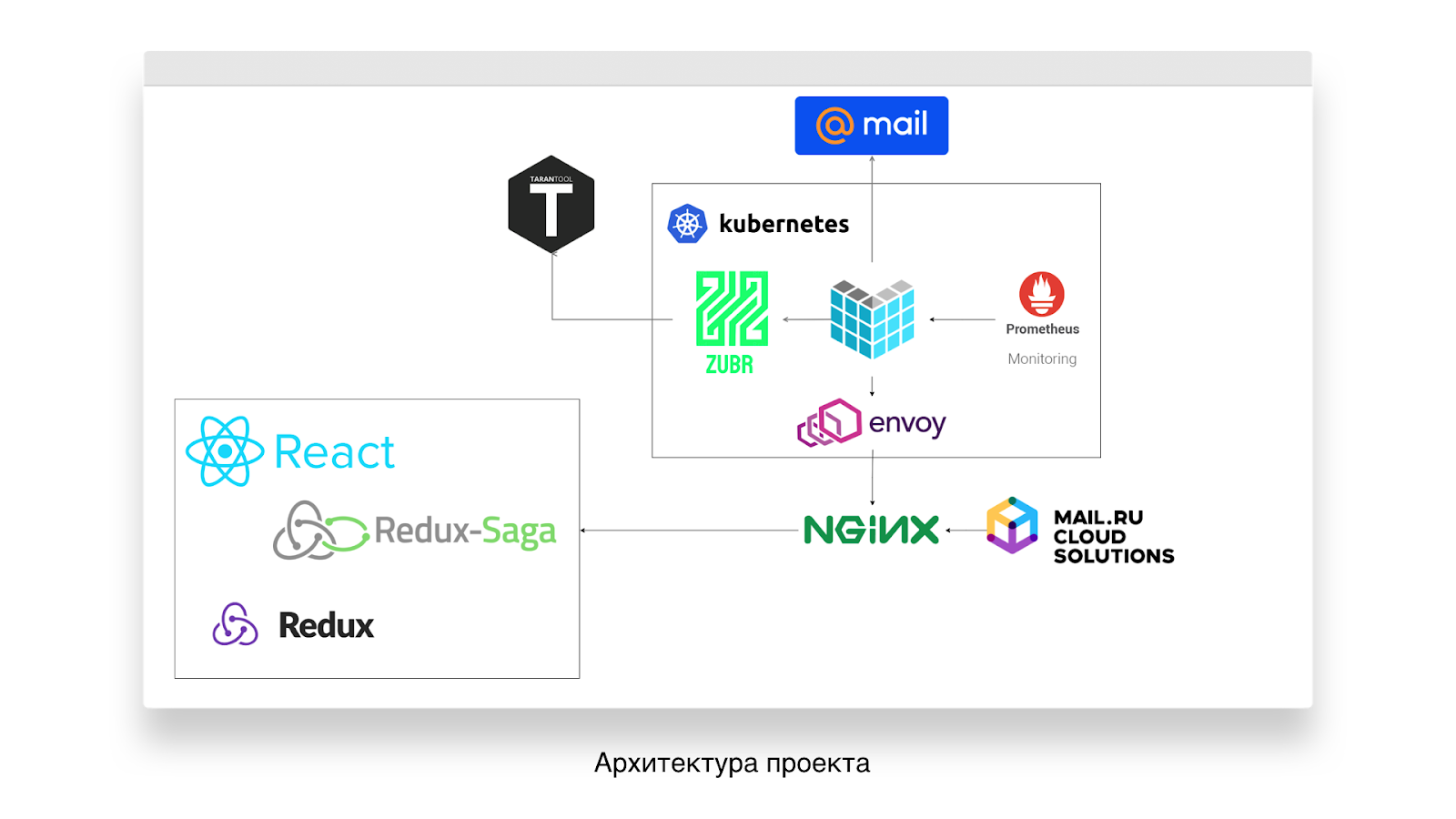 Техновыпуск Mail.ru Group, зима 2019 - 14