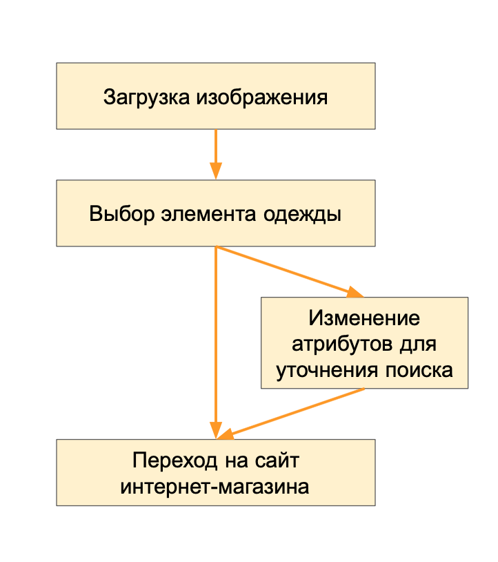 Техновыпуск Mail.ru Group, зима 2019 - 3