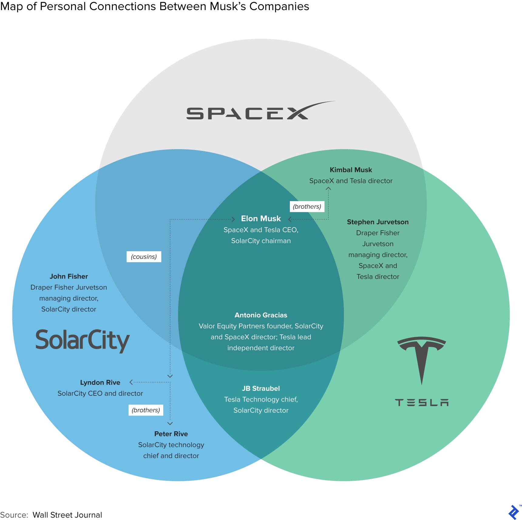 imageКарта личных связей между компаниями Маска