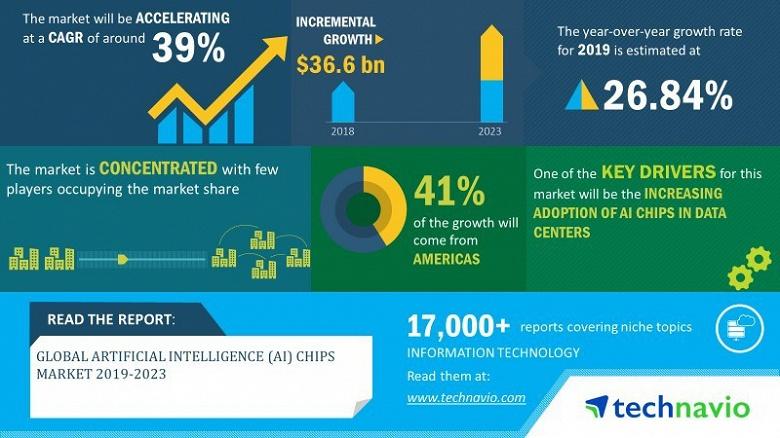 В период до 2023 года рынок микросхем для искусственного интеллекта будет расти на 39% в год