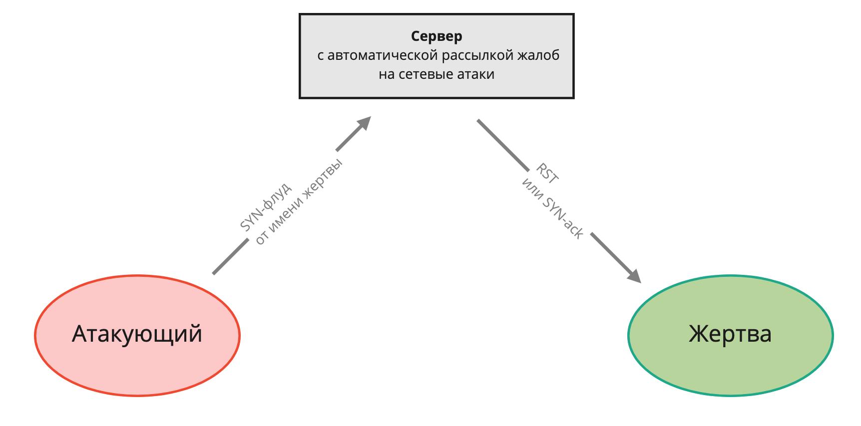 DDoS-атака через социальную инженерию - 2