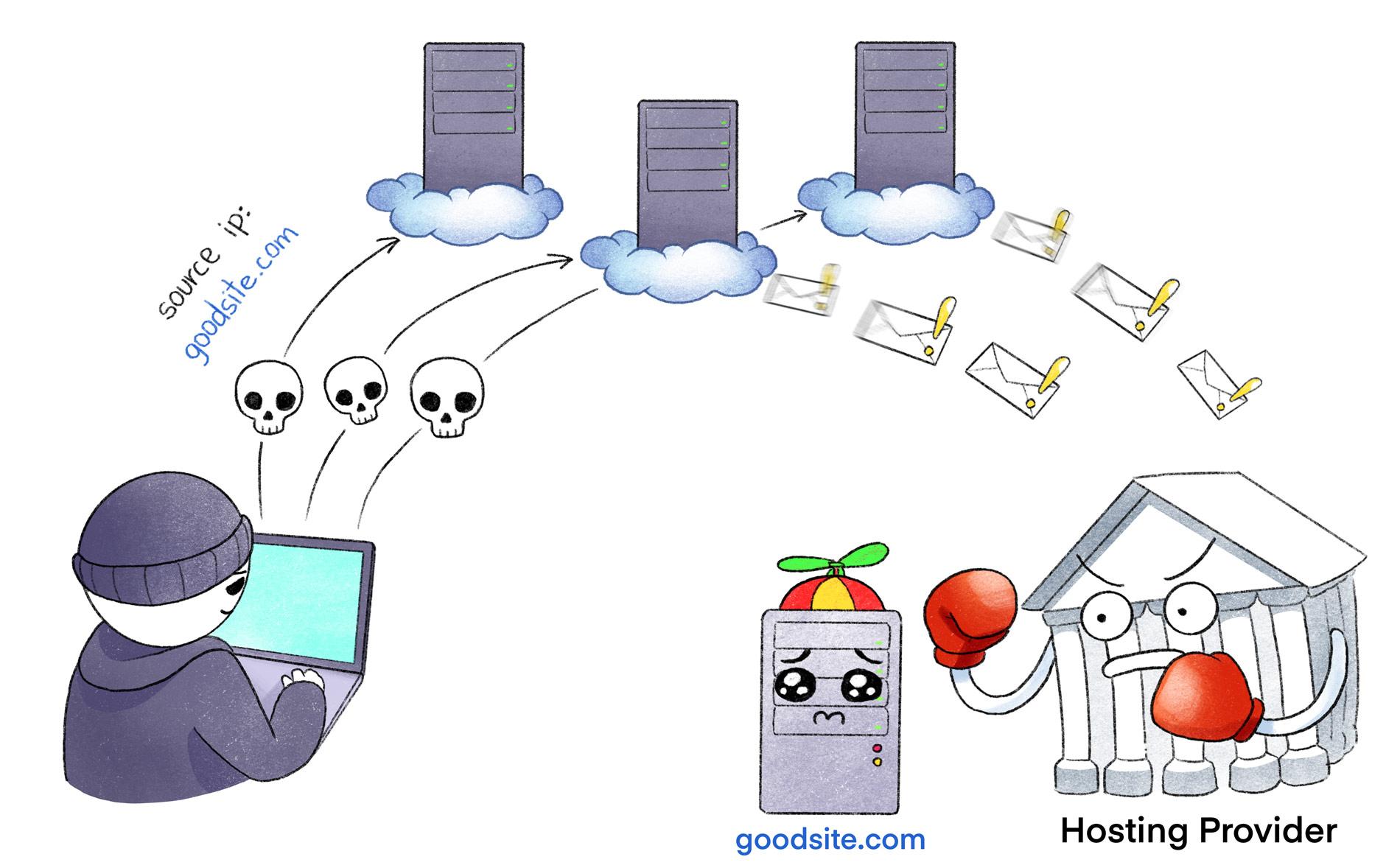 DDoS-атака через социальную инженерию - 1