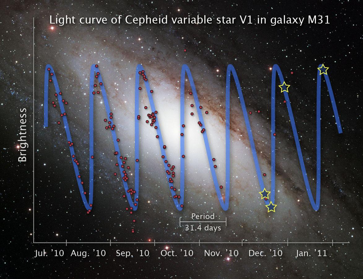 Цефеиды — звездные «верстовые столбы» Вселенной - 4