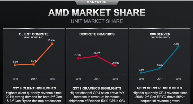 Эксперты полагают, что доля рынка AMD будет расти ещё пару лет