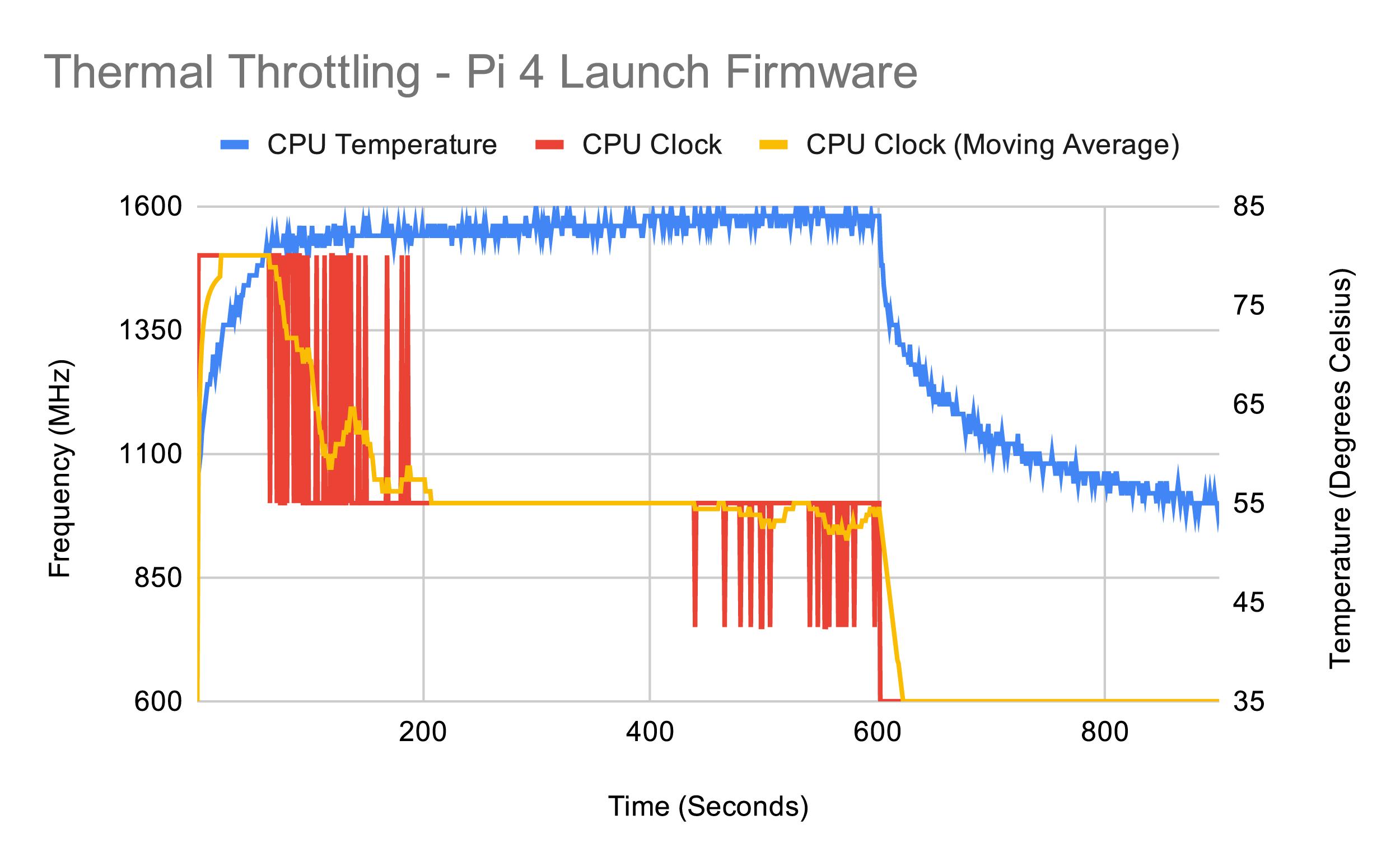 Тестирование Raspberry Pi 4 на нагрев - 11