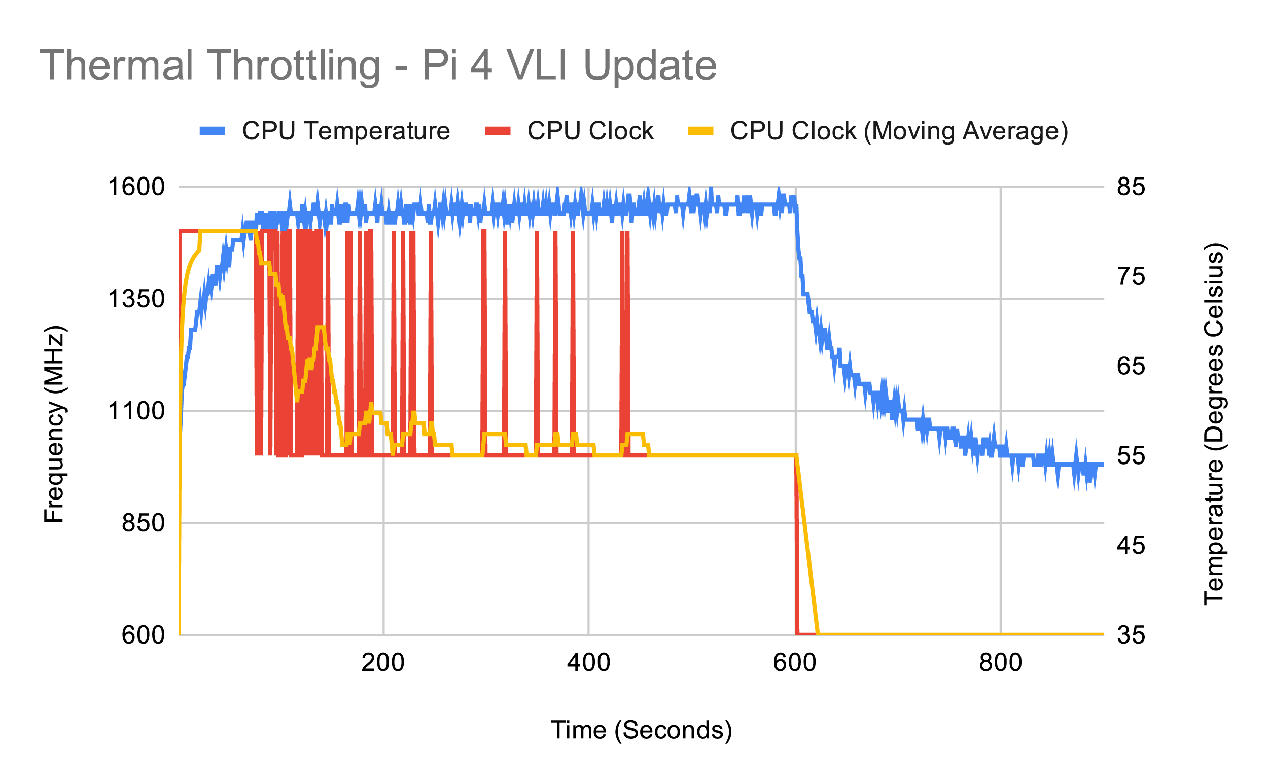Тестирование Raspberry Pi 4 на нагрев - 16