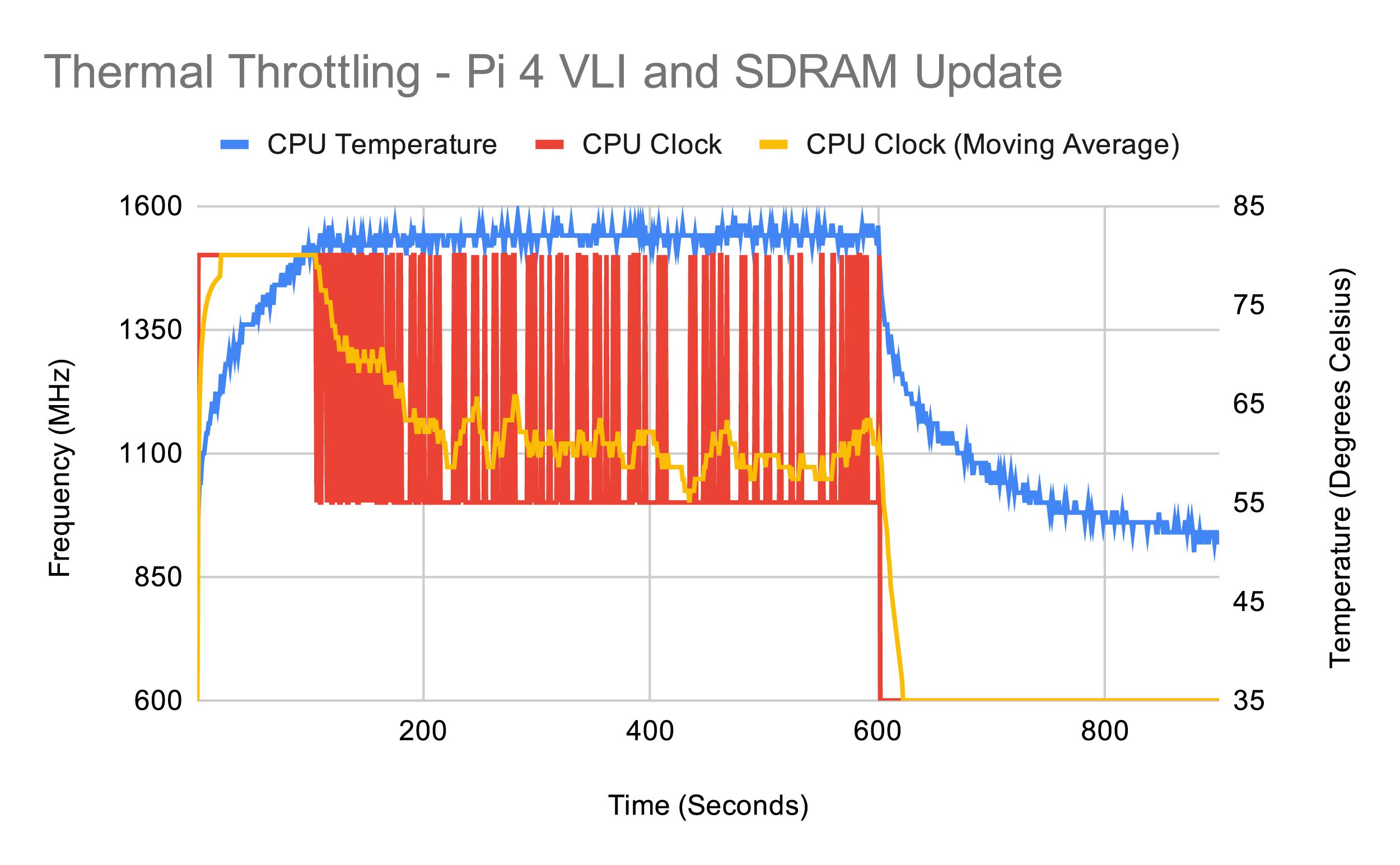 Тестирование Raspberry Pi 4 на нагрев - 21
