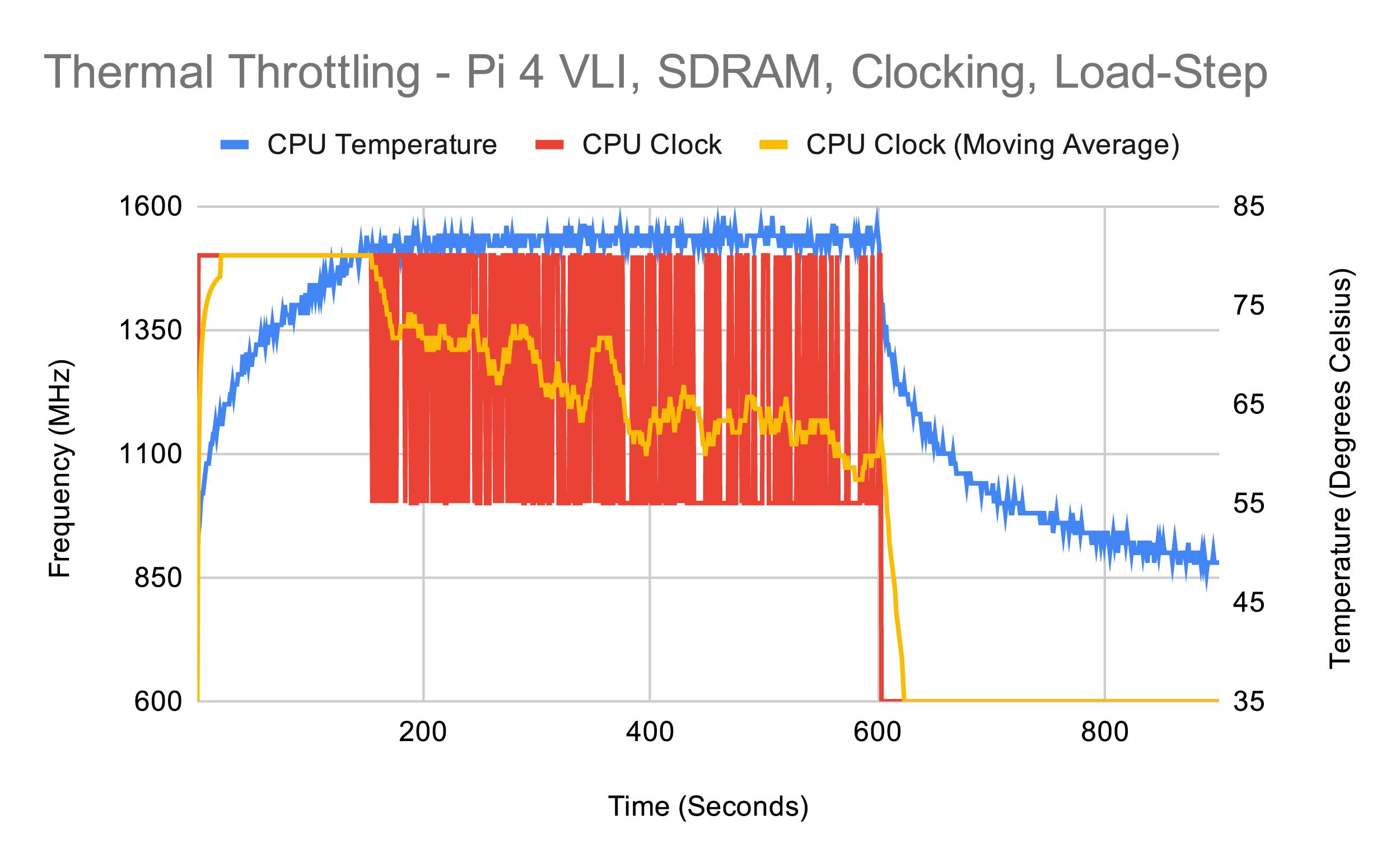 Тестирование Raspberry Pi 4 на нагрев - 25