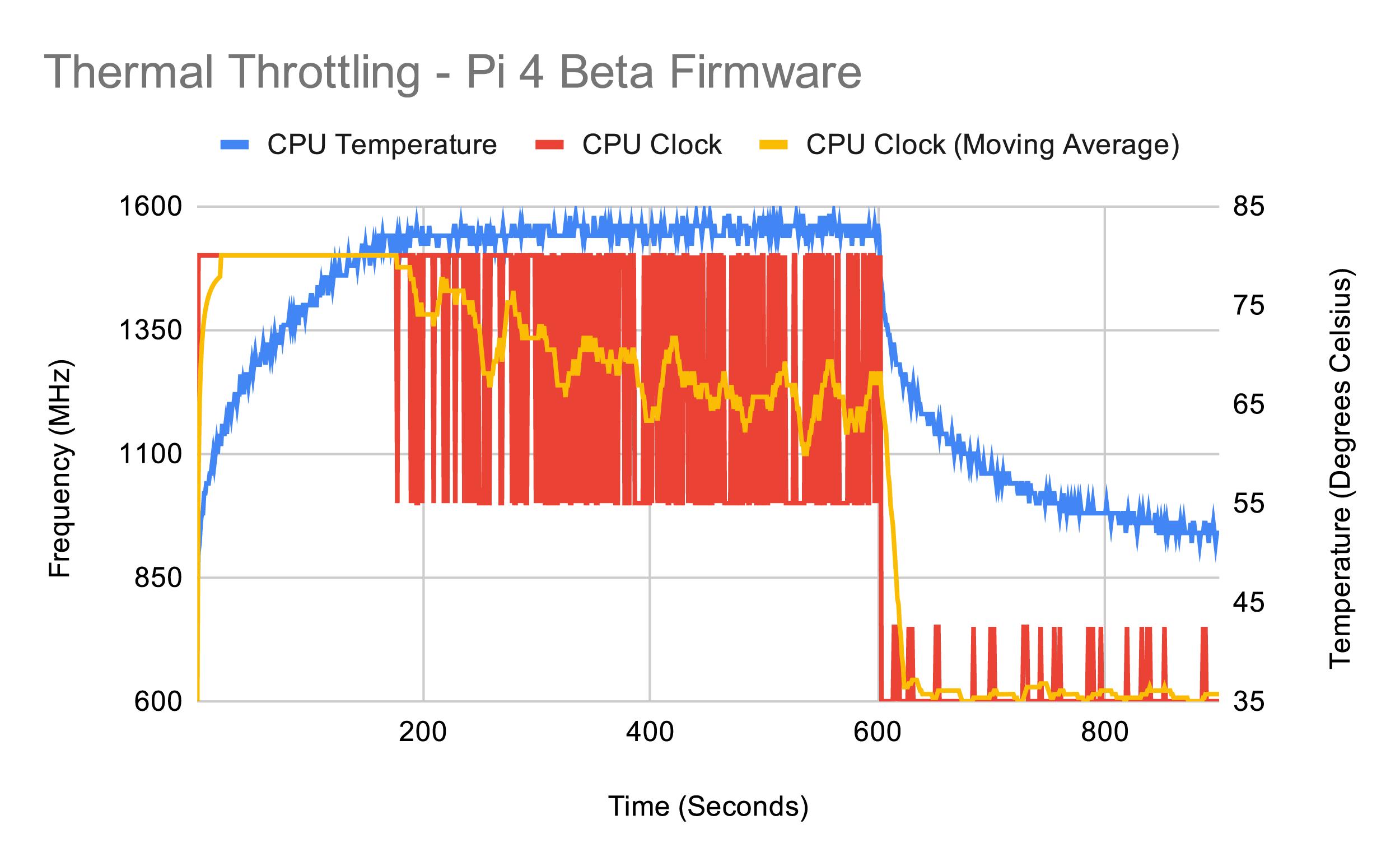 Тестирование Raspberry Pi 4 на нагрев - 30