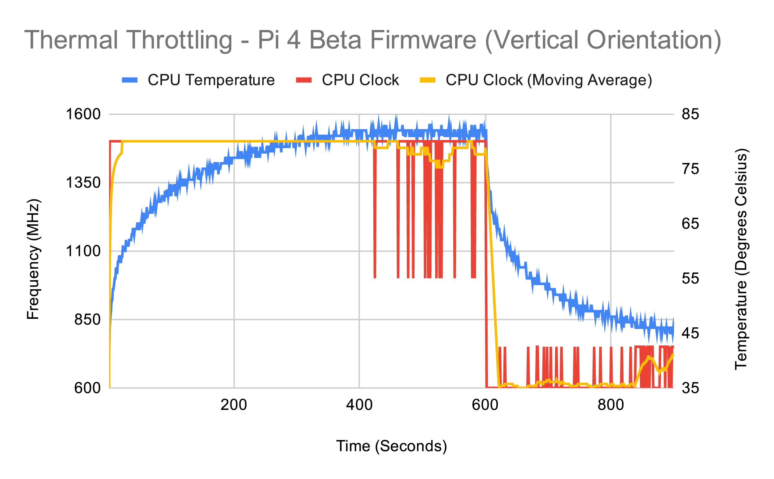 Тестирование Raspberry Pi 4 на нагрев - 32
