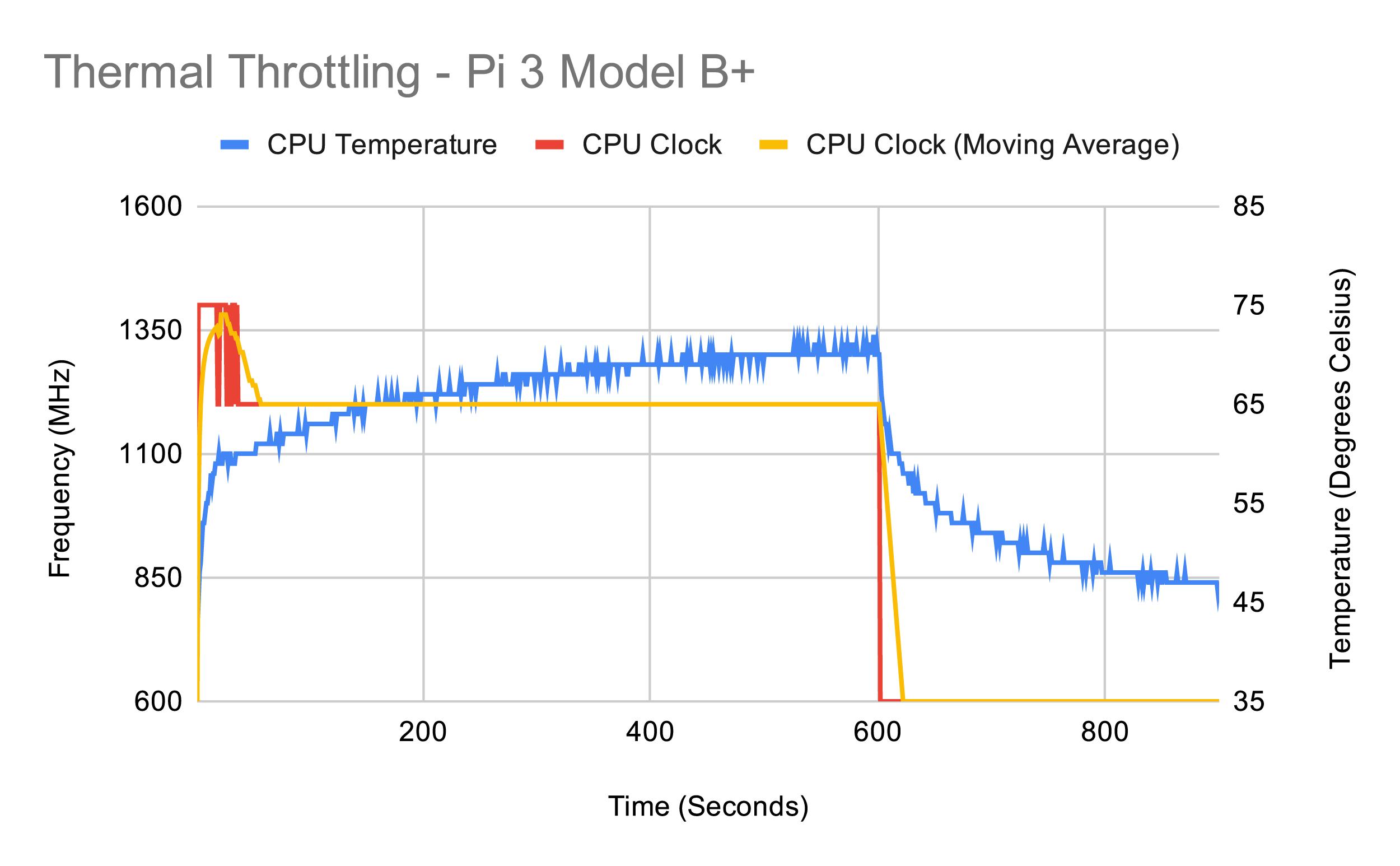 Тестирование Raspberry Pi 4 на нагрев - 6
