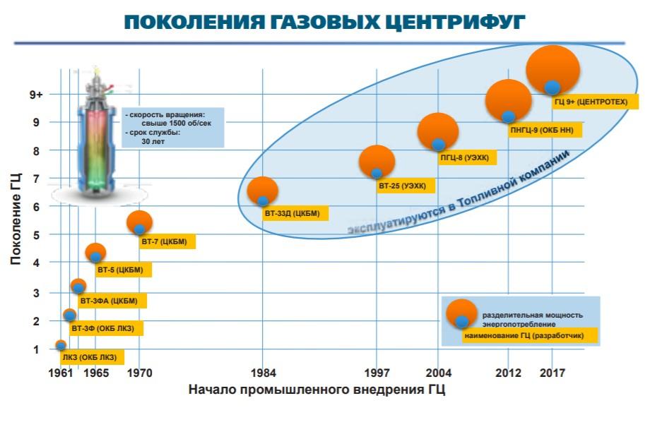 Приключения немецкого обедненного гексафторида урана в России. Часть 1. История и технологии обогащения - 14