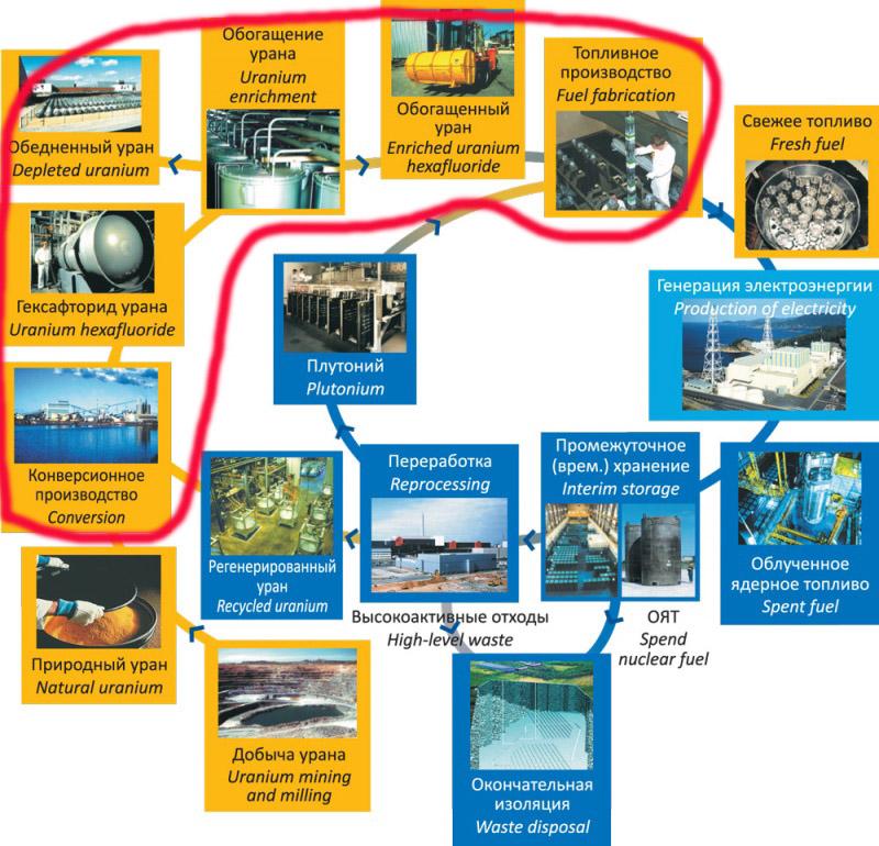 Приключения немецкого обедненного гексафторида урана в России. Часть 1. История и технологии обогащения - 3