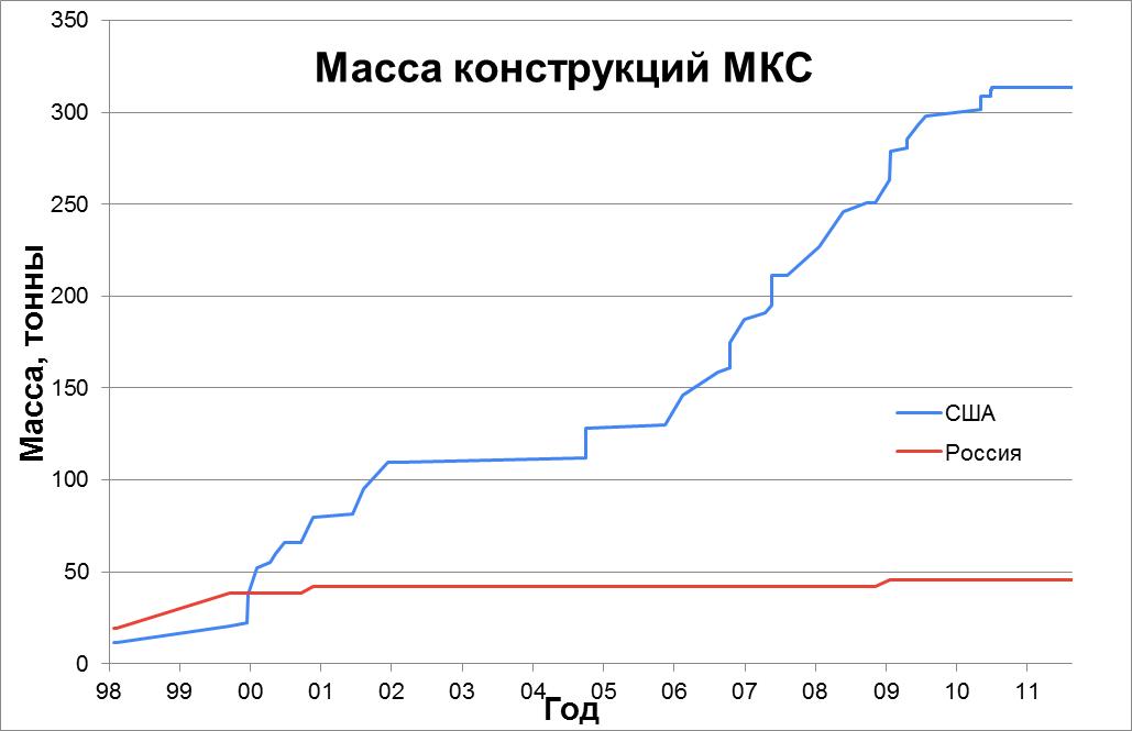 Статистика строительства, снабжения и посещения МКС - 2