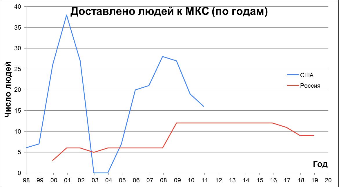 Статистика строительства, снабжения и посещения МКС - 3