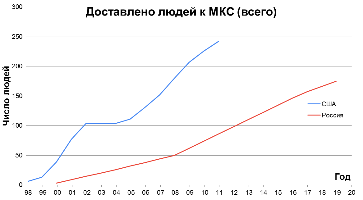 Статистика строительства, снабжения и посещения МКС - 4