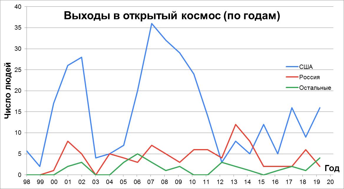 Статистика строительства, снабжения и посещения МКС - 5
