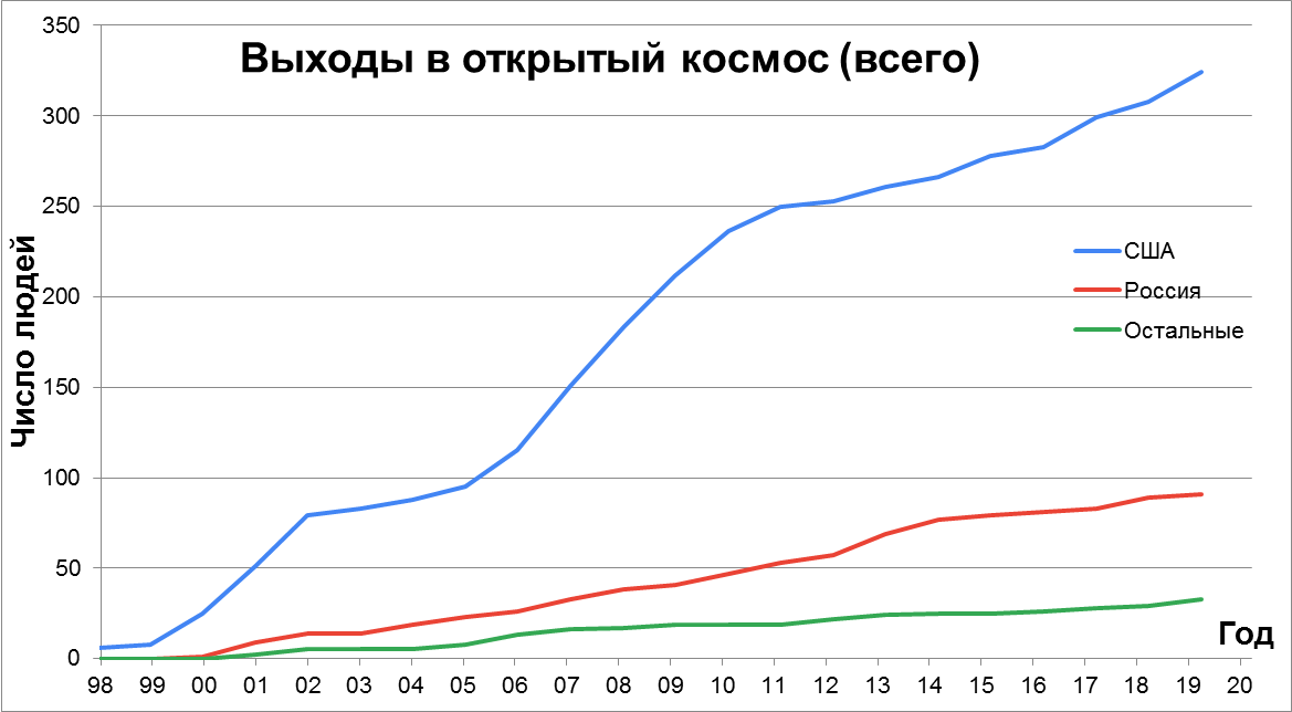 Статистика строительства, снабжения и посещения МКС - 6