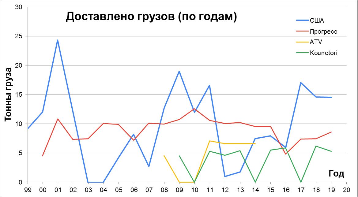 Статистика строительства, снабжения и посещения МКС - 7