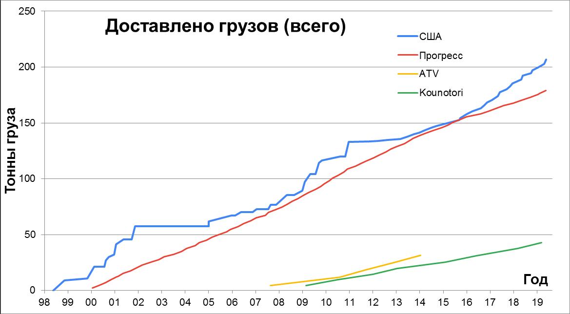 Статистика строительства, снабжения и посещения МКС - 8