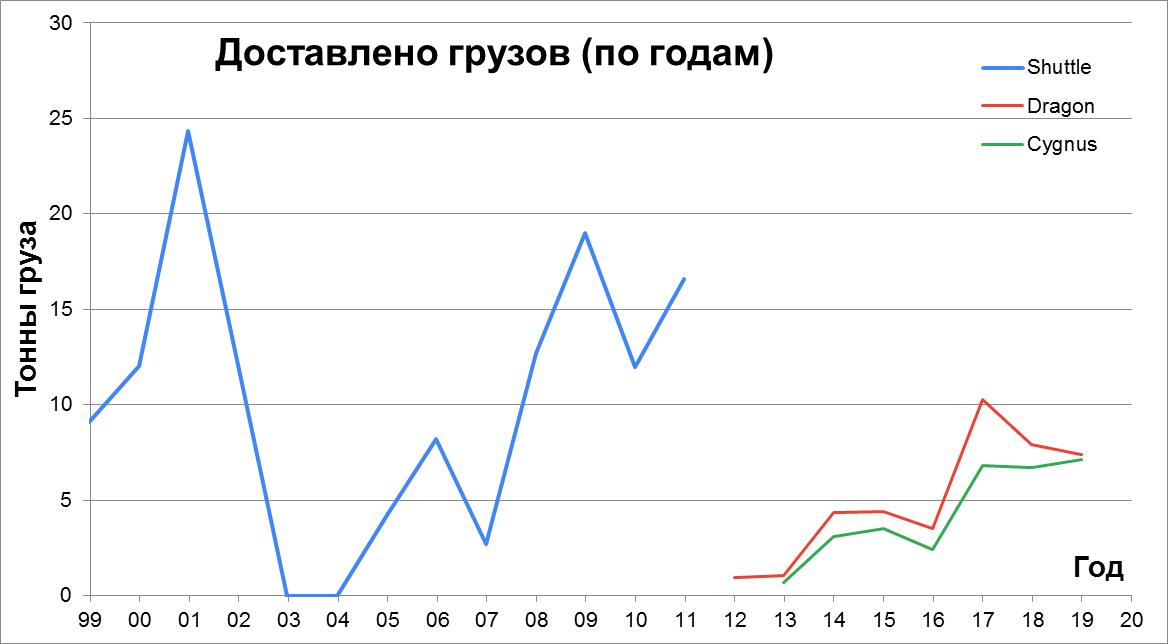 Статистика строительства, снабжения и посещения МКС - 9