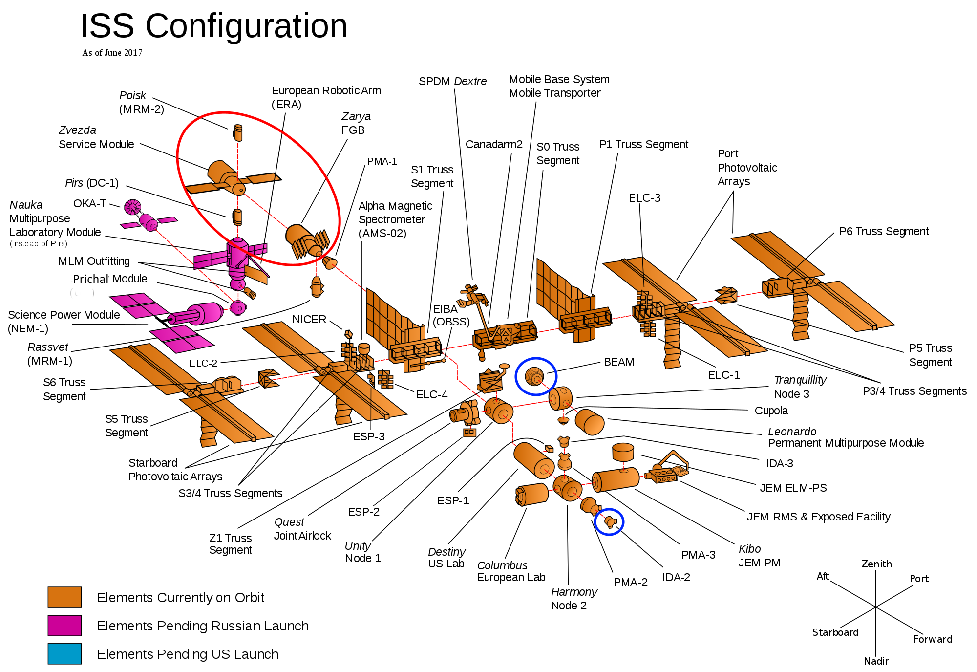 Статистика строительства, снабжения и посещения МКС - 1
