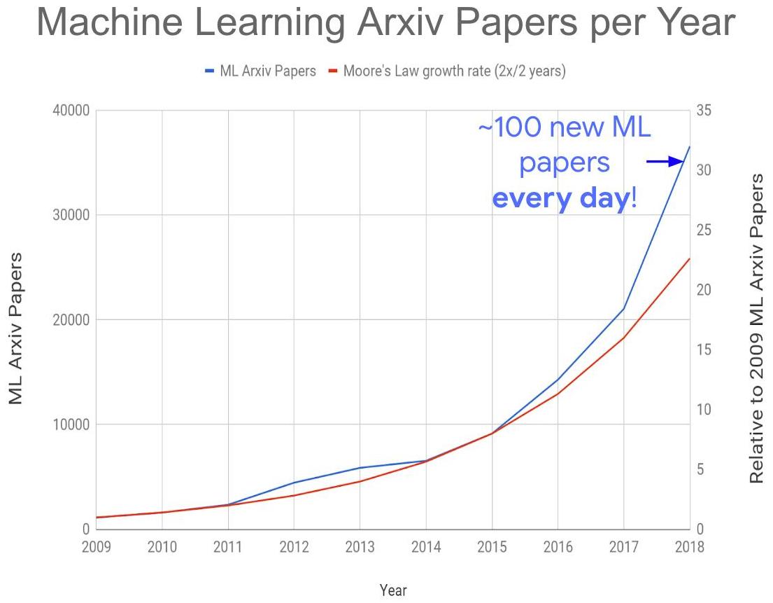 7 лет хайпа нейросетей в графиках и вдохновляющие перспективы Deep Learning 2020-х - 14