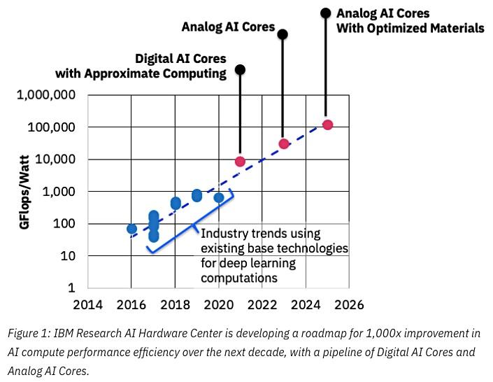 7 лет хайпа нейросетей в графиках и вдохновляющие перспективы Deep Learning 2020-х - 24