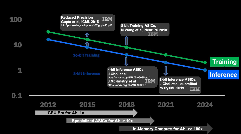 7 лет хайпа нейросетей в графиках и вдохновляющие перспективы Deep Learning 2020-х - 25