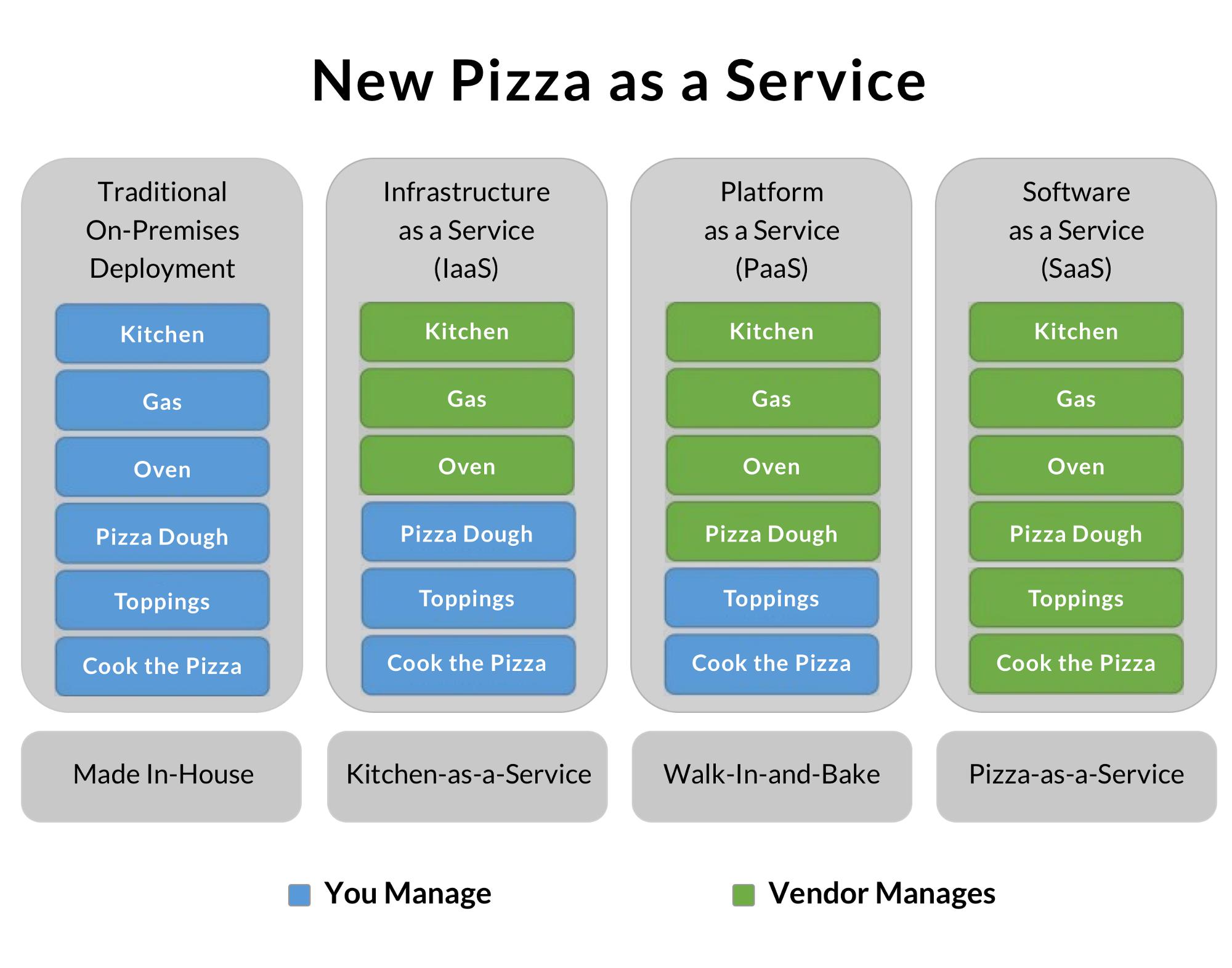 Pizza as a service: как Amazon на Redshift мигрировал - 5