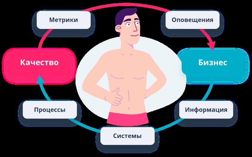 Метрики — индикаторы здоровья проекта - 32